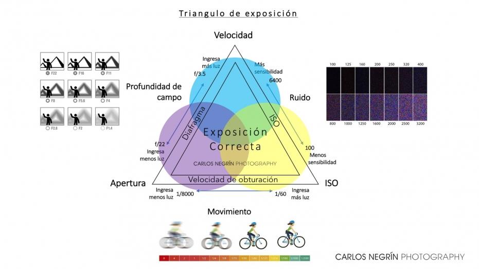 Triángulo de expocición curso de fotografía en Tenerife Negrín fotógrafo